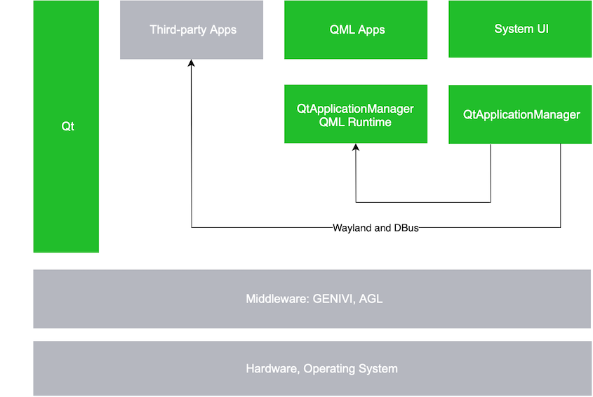 The Qt Application Manager | Qt Application Manager 5 14 0